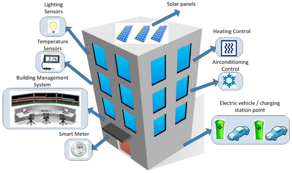 Energy Monitoring Services